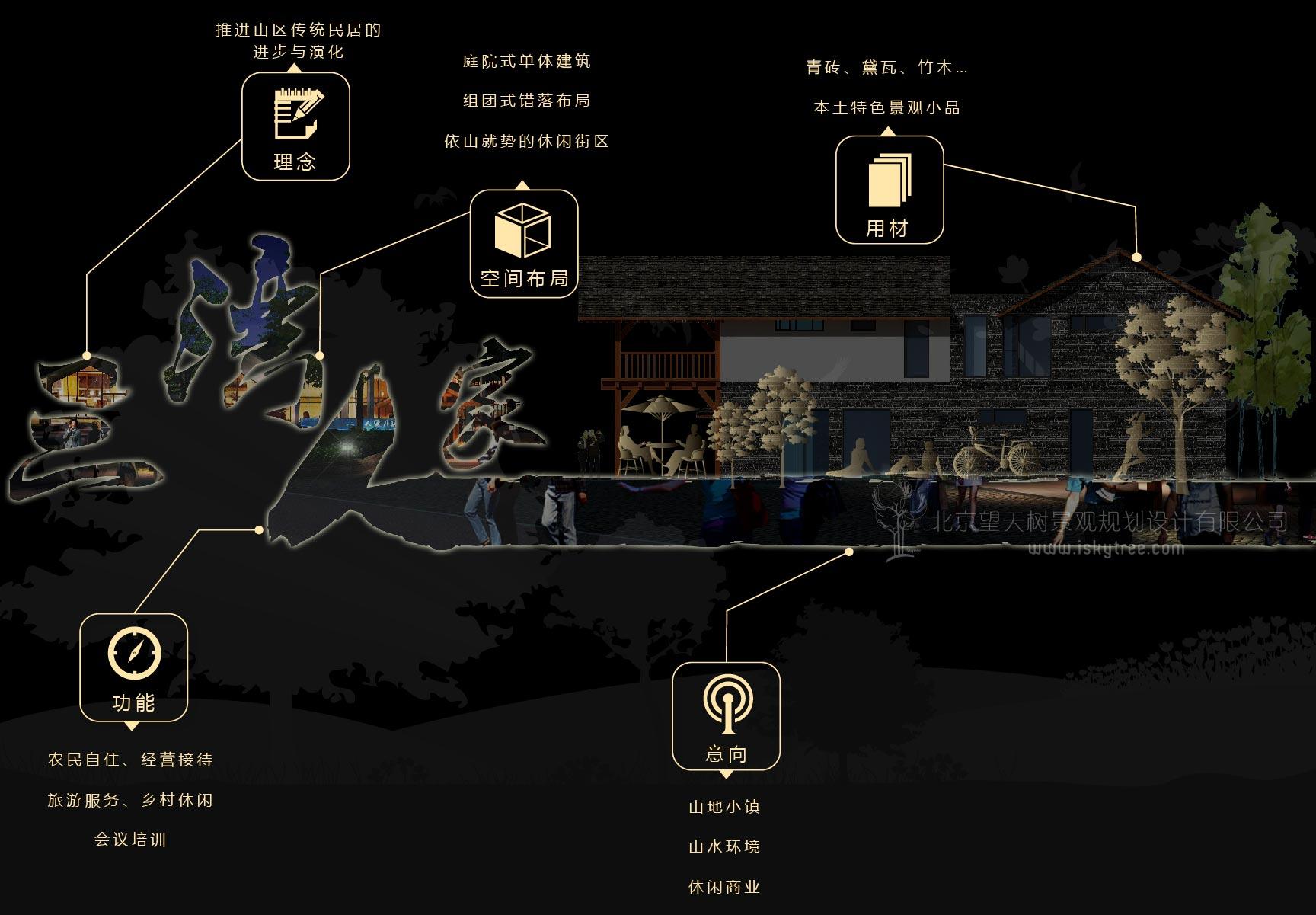 qy188千赢国际特色村新农村规划设计思路分析图
