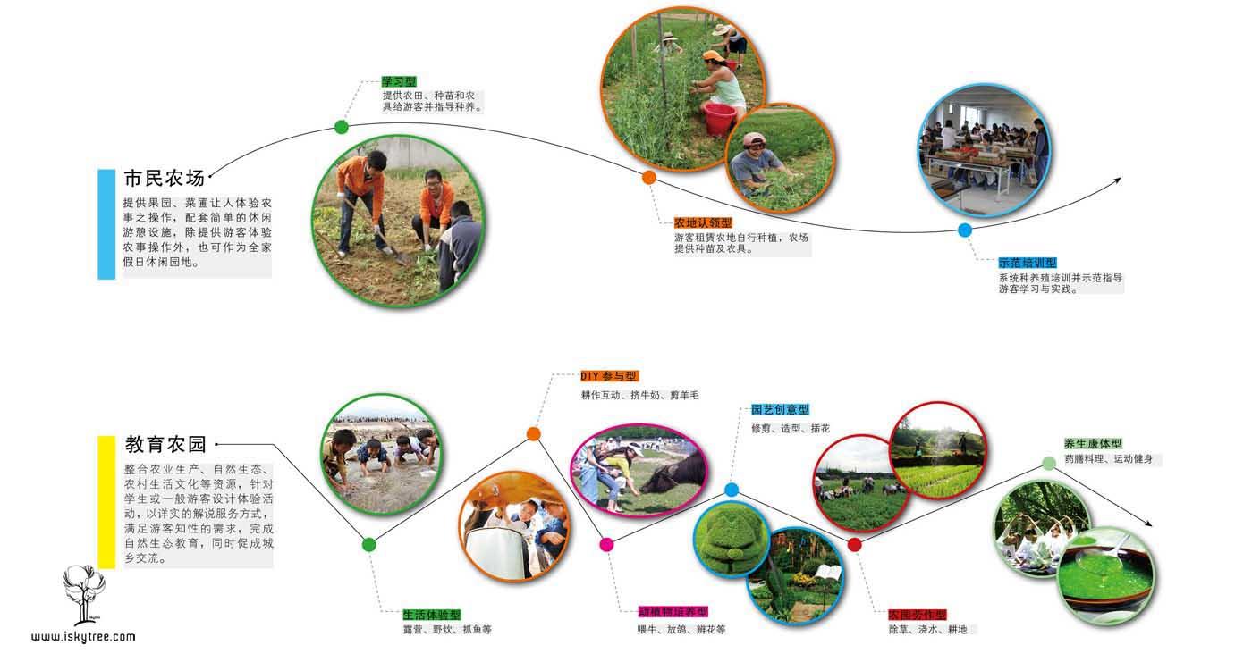 休闲农场开发策划
