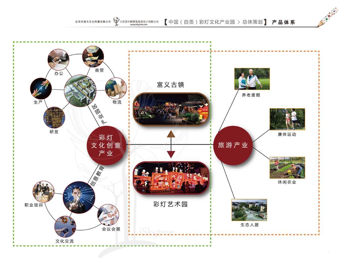 自贡彩灯文化产业园产品体系图