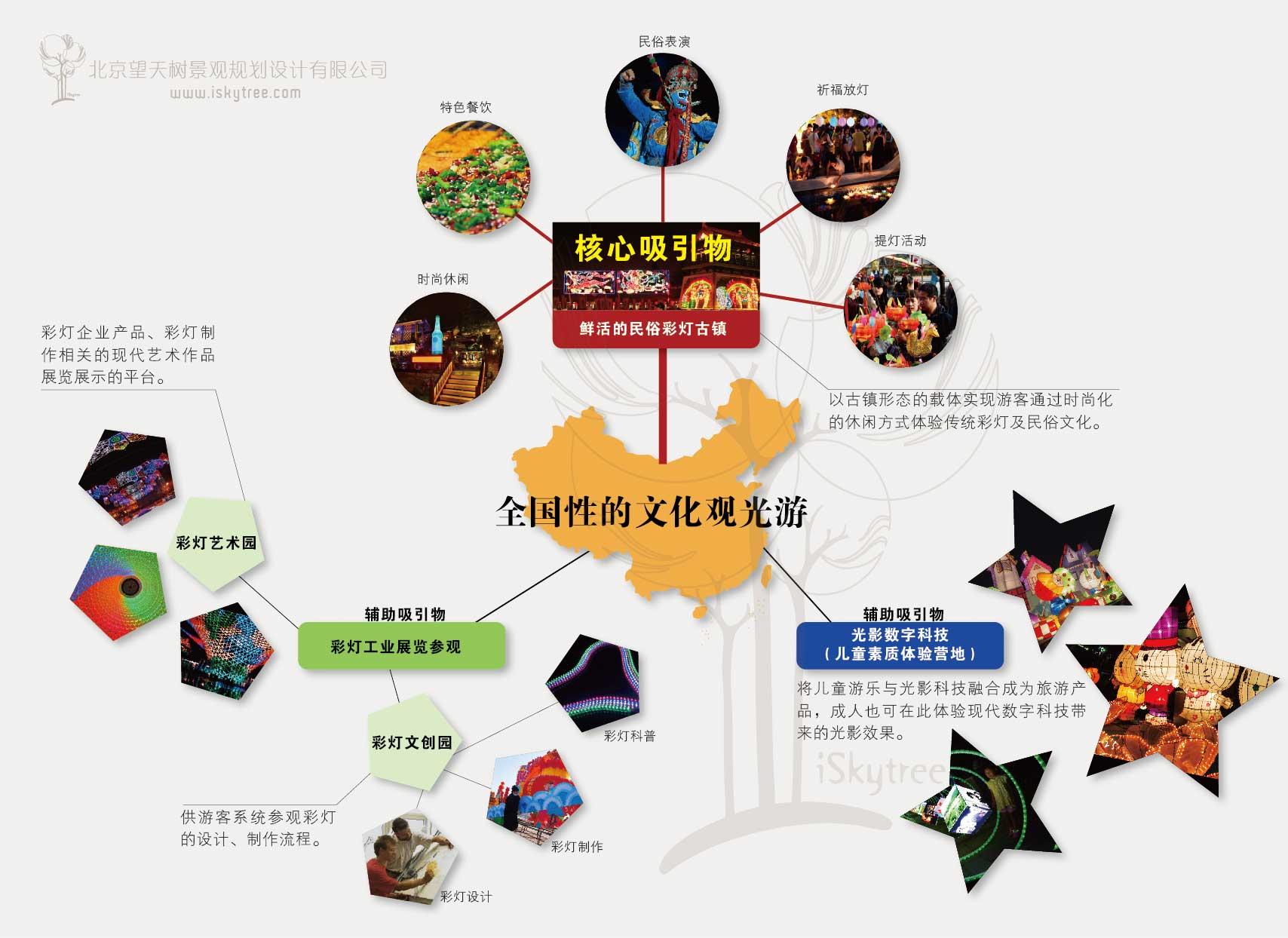 文化观光与商贸旅游